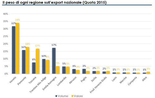 dati export vino